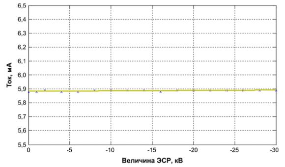 Результаты испытаний BGA615L7