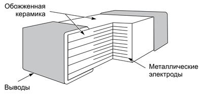 Конструкция MLV