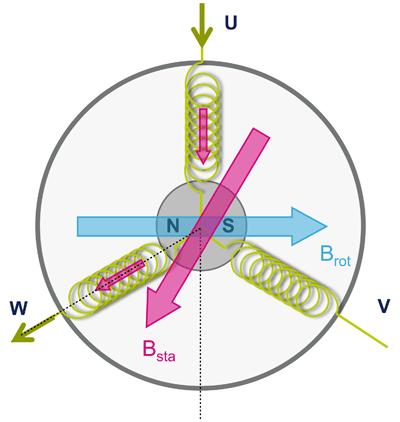 есколлекторный двигатель постоянного тока