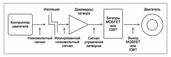 Путь сигнала управления двигателем