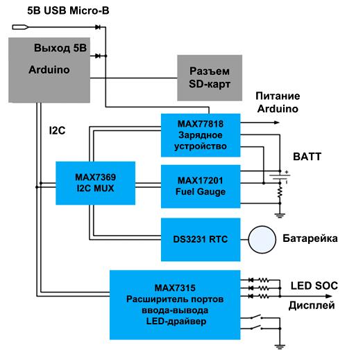 MAXREFDES96 предполагает обмен данными по I2C