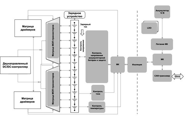 Структура BMS-системы