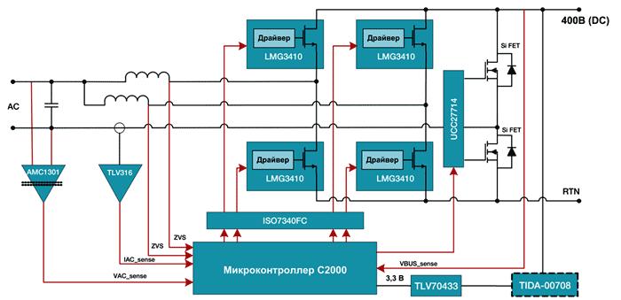 Микроконтроллер C2000 ™ используется для управления 2-фазным ККМ