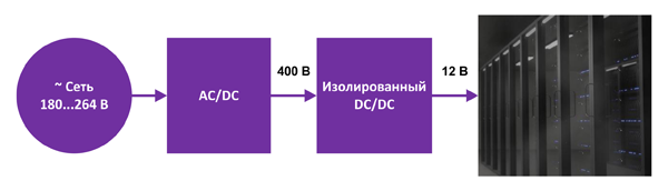 Функциональная блок-схема типового однофазного источника питания для сервера