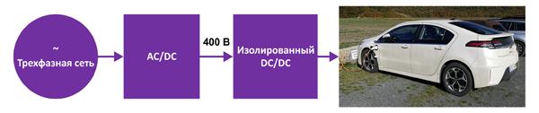 Функциональная блок-схема трехфазного AC/DC-преобразователя
