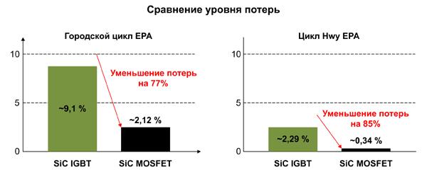 Уменьшение потерь инвертора за счет внедрения карбид-кремниевых МОП-транзисторов 900 В, 10 мОм от Wolfspeed