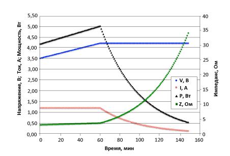 Графики заряда литий-ионного аккумулятора емкостью 2100 мА * ч