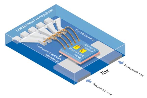 Структура токового датчика TLI4970 производства Infineon