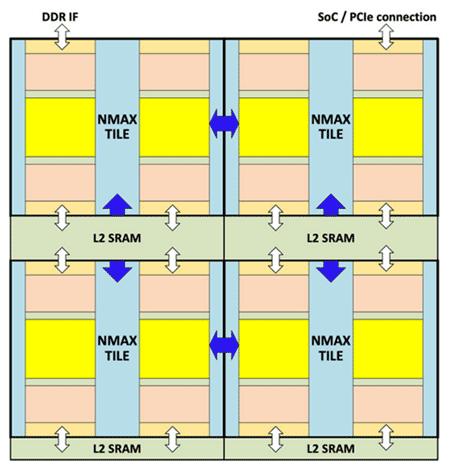 Flex Logix NMAX – масштабируемый для работы с объемными приложениями матричный ускоритель машинного обучения