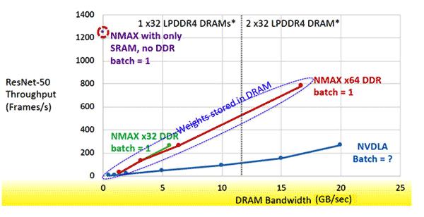 NMAX идеален, когда размер пакета смещается к единице, что и требуется большинству граничных приложений с логическим выводом
