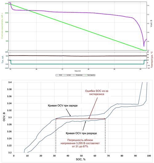 Типовая кривая заряда/разряда LiFeP04-аккумулятора (вверху).