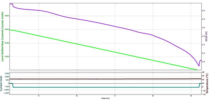 Типовая кривая заряда/разряда литий-никель-кобальтовой алюминиево-оксидной батареи