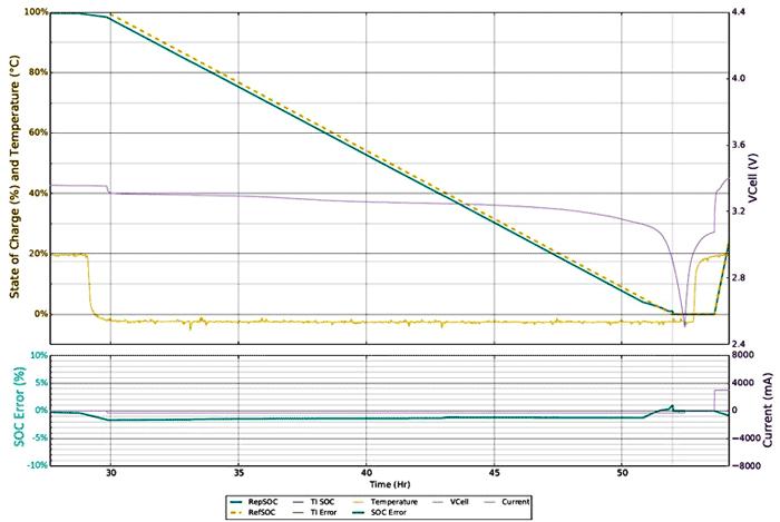 Погрешность измерения SOC не превышает 2% даже при -5 °C