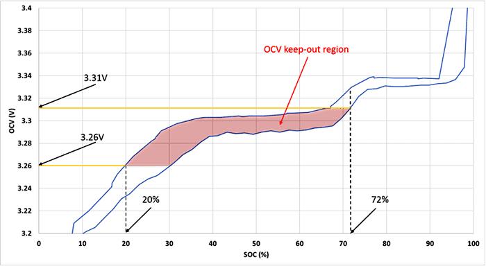 Диаграмма OCV-SOC для LiFeP04-аккумулятора с указанием запрещенной области