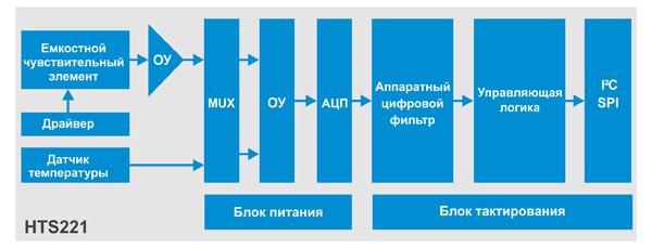Структура датчика влажности HTS221