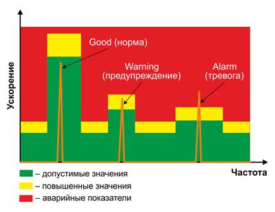 Пример: контроль частотных составляющих вибрации