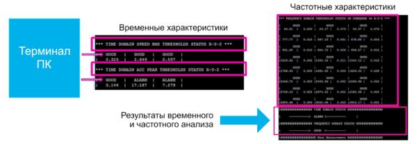 Мониторинг состояния с выводом информации на ПК