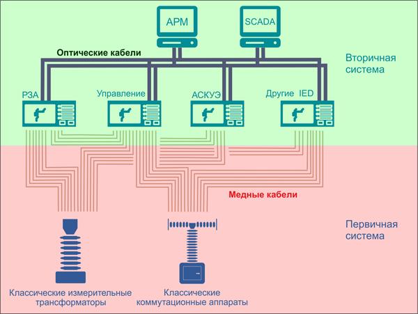 Схематическое изображение классической подстанции