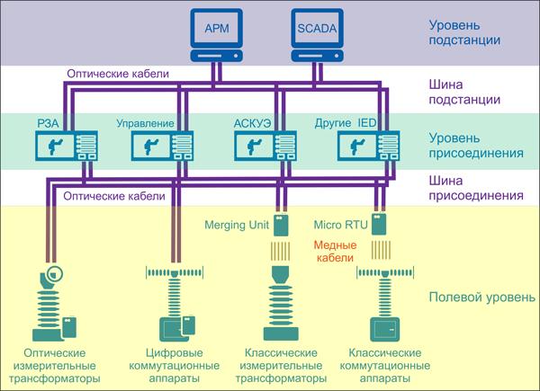 Схематическое изображение цифровой подстанции