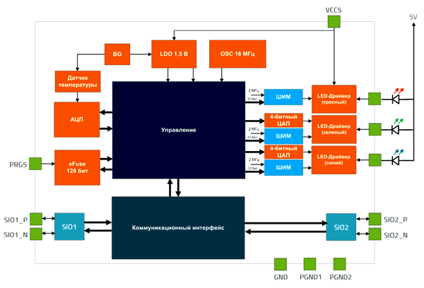 Внутренняя структура INCL100 от Inova
