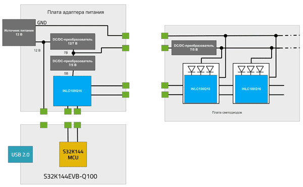 Структура плат, входящих в состав отладочного набора ISELED_ADK