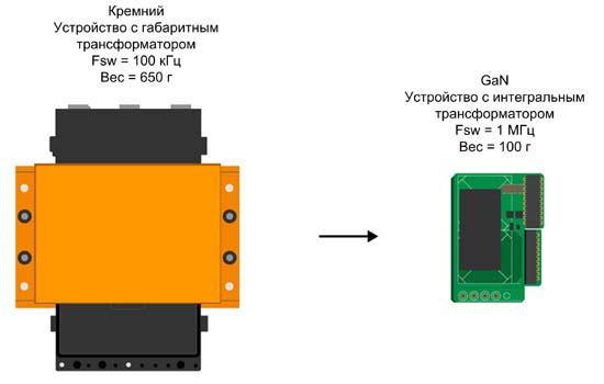 Переход от кремниевых силовых ключей к силовым GaN-транзисторам позволяет значительно уменьшить габариты магнитных компонентов в источниках питания, в частности трансформаторов