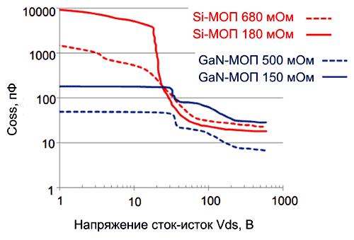 Зависимость COSS от VDS и RDS(вкл) для полевых транзисторов GaN- и Si-транзисторов
