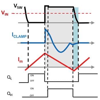 Диаграммы токов и напряжений в схеме обратноходового преобразователя с активным ограничением при работе в режиме ZVS