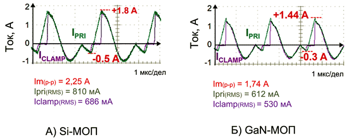 Сравнение диаграмм токов подтверждает преимущества силовых GaN-транзисторов при работе в составе обратноходовых преобразователей с активным ограничением