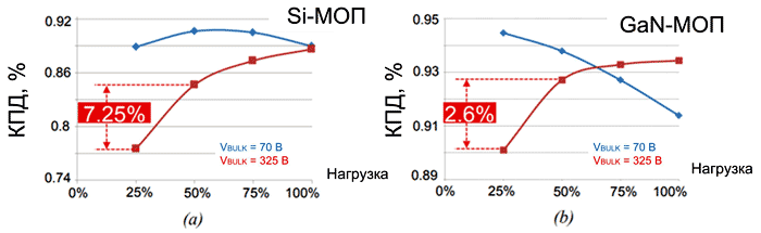 При небольших нагрузках КПД преобразователя с кремниевыми МОП-транзисторами падает значительно быстрее, чем у преобразователей с GaN-ключами