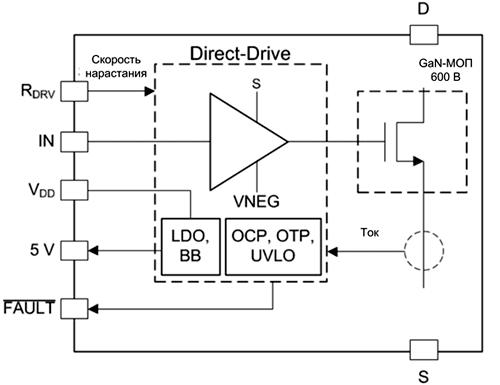 LMG341xR070 имеет в своем составе 600 В нитрид-галлиевый МОП-транзистор, схему управления и защиты