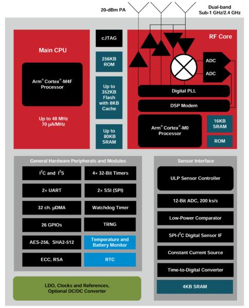 Структурная схема беспроводных СнК CC13x2/CC26x2
