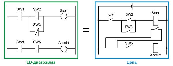Пример программной реализации электрической цепи