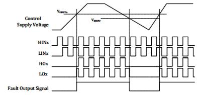 Временная диаграмма работы функции защиты от падения напряжения для нижнего плеча