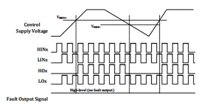 Временная диаграмма работы функции защиты от падения напряжения для верхнего плеча