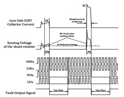 Временная диаграмма работы функции защиты от перегрузки по току