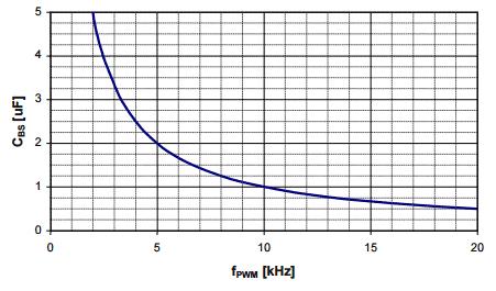 Бутстрепный конденсатор как функция частоты переключения