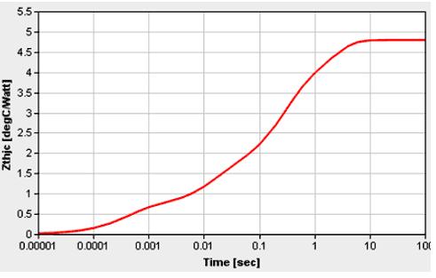 Кривая температурного импеданса для модуля IGCM10F60zA