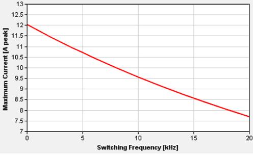 Эффективный ток как функция несущей частоты для модуля IGCM10F60zA