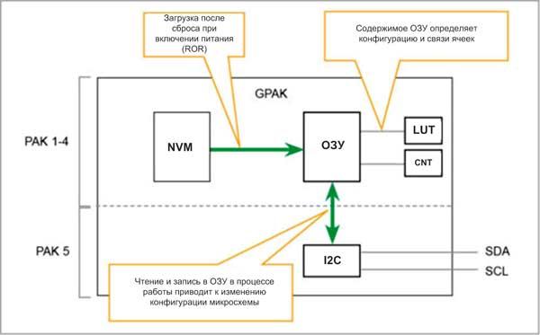 FPGA от Lattice Semiconductor