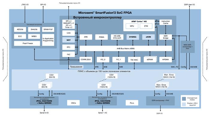 Архитектура SmartFusion2 SoC FPGA