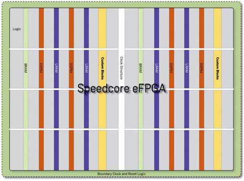 SpeedCore eFPGA