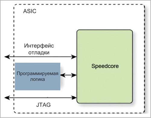 Пример интеграции IP-ядра Speedcore