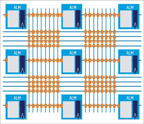 Архитектура регистров Hyperflex