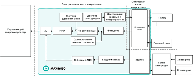 Структура микросхемы MAX86150 от Maxim Integrated