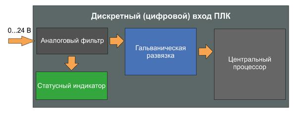 Обобщенная структурная схема дискретного входа ПЛК