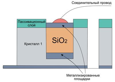 Интеграция диоксида кремния в кристалл