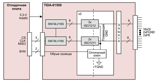 Структурная схема TIDA-01509