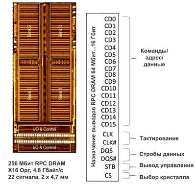 Внешне RPC DRAM похожа на DDR3 или LPDDR3 DRAM, но использует вдвое меньшее число сигнальных линий