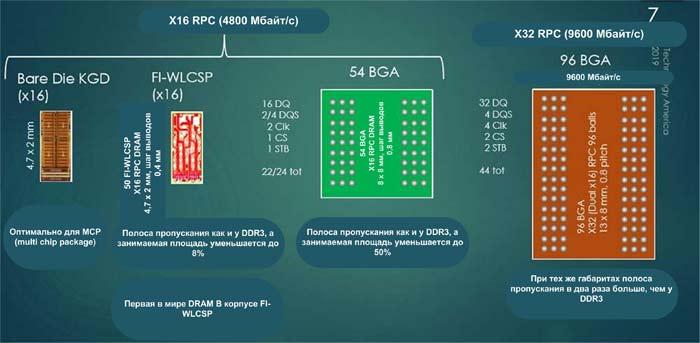 Память RPC DRAM будет доступна в различных исполнениях
